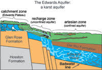 1: The Edwards Aquifer stores